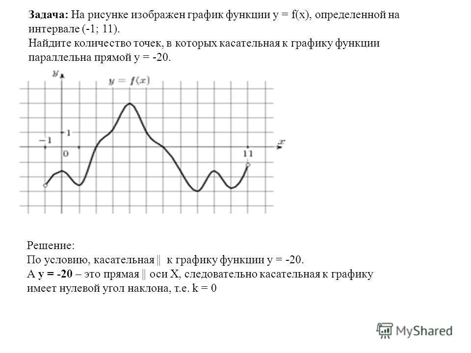 Задача: На рисунке изображен график функции y = f(x), определенной на интервале (-1; 11). Найдите количество точек, в которых касательная к графику функции параллельна прямой y = -20. Решение: По условию, касательная || к графику функции y = -20. А y