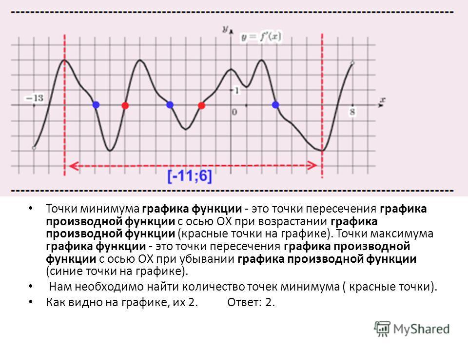 Точки минимума графика функции - это точки пересечения графика производной функции с осью ОХ при возрастании графика производной функции (красные точки на графике). Точки максимума графика функции - это точки пересечения графика производной функции с