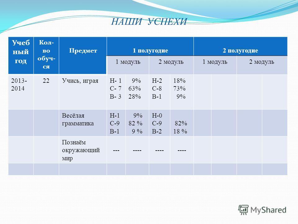 НАШИ УСПЕХИ Учеб ный год Кол- во обуч- ся Предмет 1 полугодие2 полугодие 1 модуль2 модуль1 модуль2 модуль 2013- 2014 22Учись, играяН- 1 С- 7 В- 3 9% 63% 28% Н-2 С-8 В-1 18% 73% 9% Весёлая грамматика Н-1 С-9 В-1 9% 82 % 9 % Н-0 С-9 В-2 82% 18 % Познаё