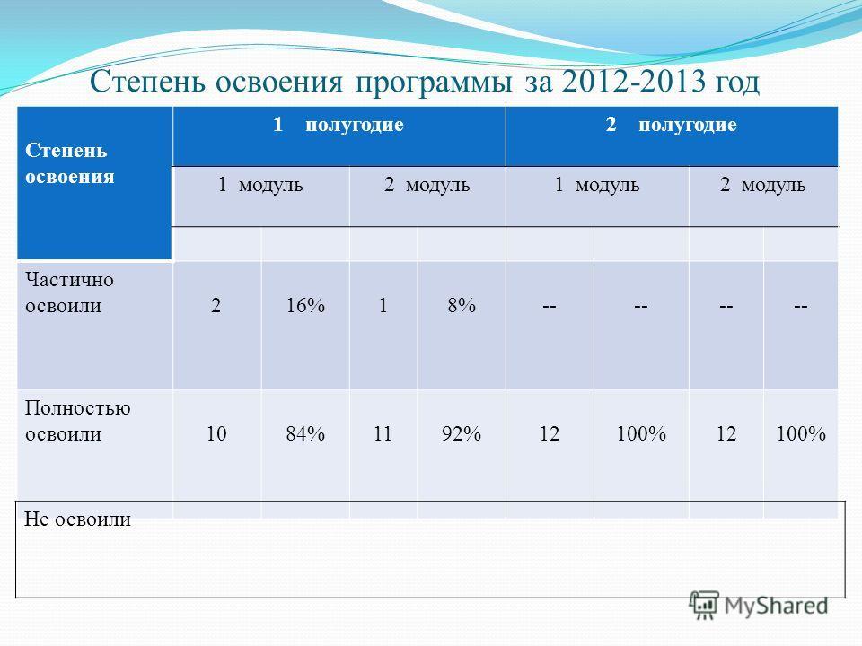 Степень освоения программы за 2012-2013 год Степень освоения 1полугодие2 полугодие 1 модуль2 модуль1 модуль2 модуль Частично освоили216%18%-- Полностью освоили1084%1192%12100%12100% Не освоили
