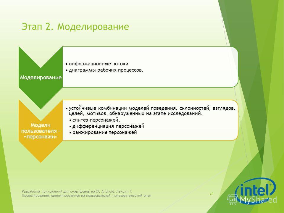 Этап 2. Моделирование Моделирование информационные потоки диаграммы рабочих процессов. Модели пользователя – «персонажи» устойчивые комбинации моделей поведения, склонностей, взглядов, целей, мотивов, обнаруженных на этапе исследований. синтез персон