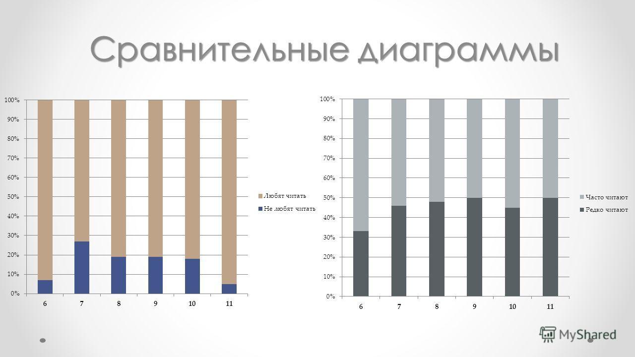 Сравнительные диаграммы