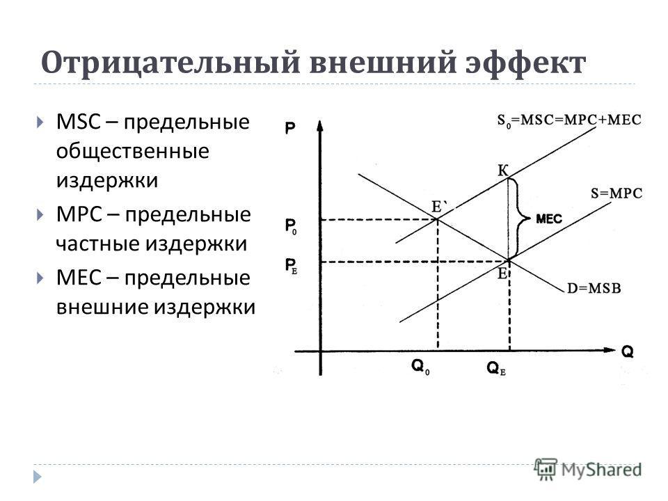 Отрицательный внешний эффект MSC – предельные общественные издержки MPC – предельные частные издержки MEC – предельные внешние издержки