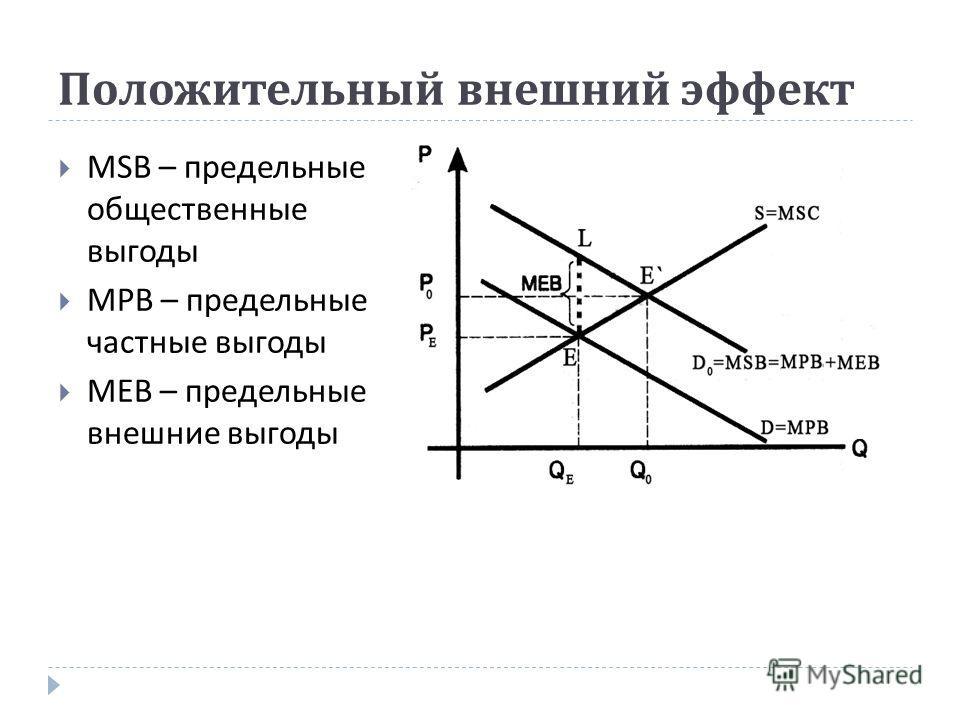 Положительный внешний эффект MSB – предельные общественные выгоды MPB – предельные частные выгоды MEB – предельные внешние выгоды