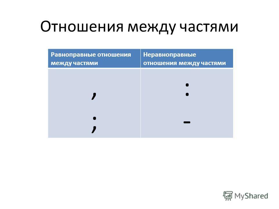 Отношения между частями Равноправные отношения между частями Неравноправные отношения между частями,;,; :-:-