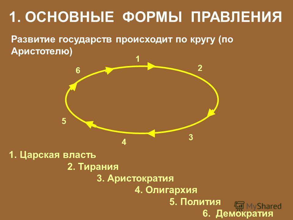 1. ОСНОВНЫЕ ФОРМЫ ПРАВЛЕНИЯ Развитие государств происходит по кругу (по Аристотелю) 1 2 3 4 5 6 1.Царская власть 2. Тирания 3. Аристократия 4. Олигархия 5. Полития 6. Демократия