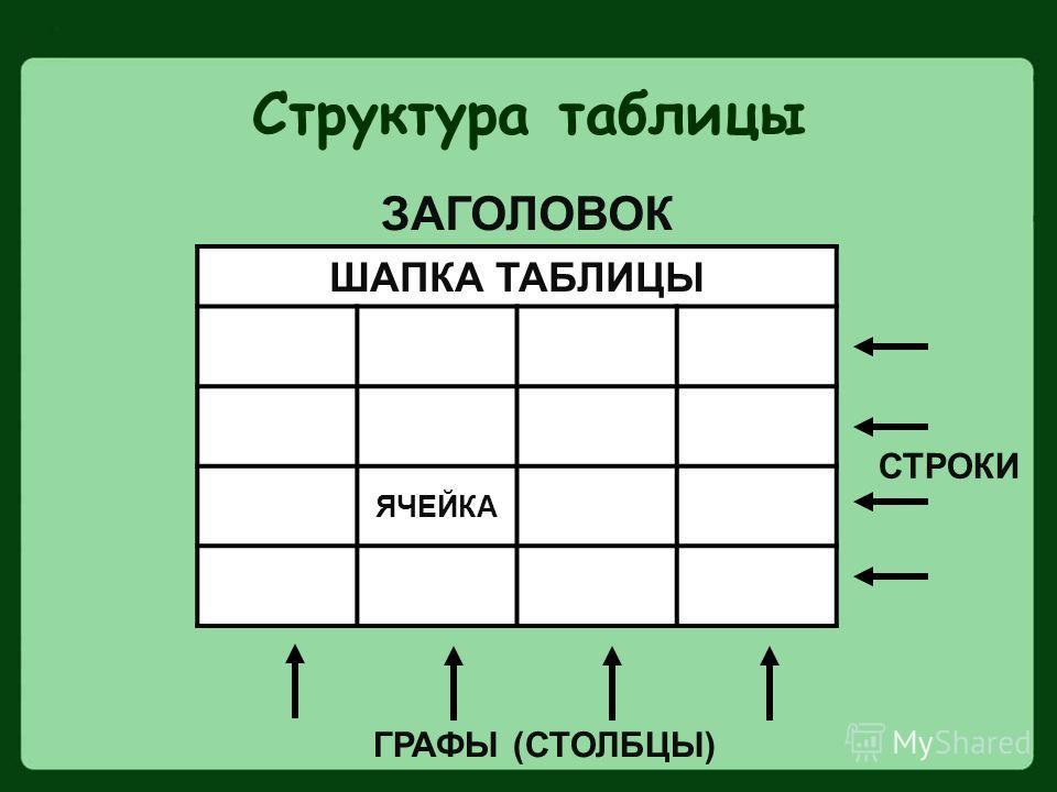 Структура таблицы ШАПКА ТАБЛИЦЫ ЯЧЕЙКА СТРОКИ ГРАФЫ (СТОЛБЦЫ) ЗАГОЛОВОК