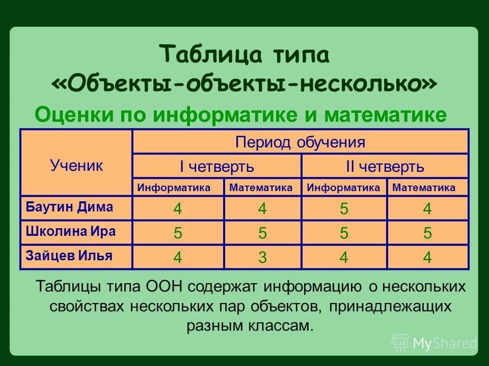 Таблица типа «Объекты-объекты-несколько» Ученик Период обучения I четвертьII четверть ИнформатикаМатематикаИнформатикаМатематика Баутин Дима 4454 Школина Ира 5555 Зайцев Илья 4344 Оценки по информатике и математике Таблицы типа ООН содержат информаци