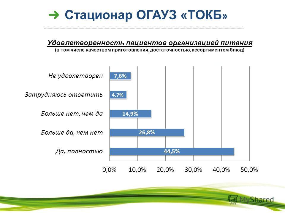 Стационар ОГАУЗ «ТОКБ » 89% 79% 82% 72% 47% Удовлетворенность пациентов организацией питания (в том числе качеством приготовления, достаточностью, ассортиментом блюд)