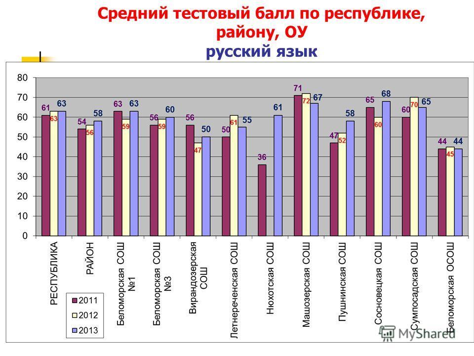 Средний тестовый балл по республике, району, ОУ русский язык