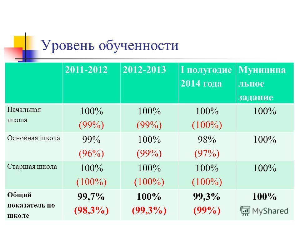 Уровень обученности 2011-20122012-2013 I полугодие 2014 года Муниципа льное задание Начальная школа 100% (99%) 100% (99%) 100% (100%) 100% Основная школа 99% (96%) 100% (99%) 98% (97%) 100% Старшая школа 100% (100%) 100% (100%) 100% (100%) 100% Общий