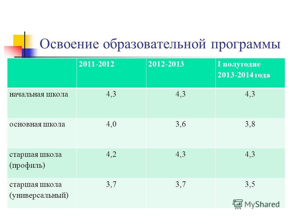 Освоение образовательной программы 2011-20122012-2013 I полугодие 2013-2014 года начальная школа4,3 основная школа4,03,63,8 старшая школа (профиль) 4,24,3 старшая школа (универсальный) 3,7 3,5