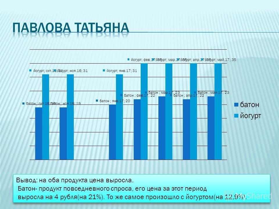 Вывод: на оба продукта цена выросла. Батон- продукт повседневного спроса, его цена за этот период выросла на 4 рубля(на 21%). То же самое произошло с йогуртом(на 12,9%). Вывод: на оба продукта цена выросла. Батон- продукт повседневного спроса, его це