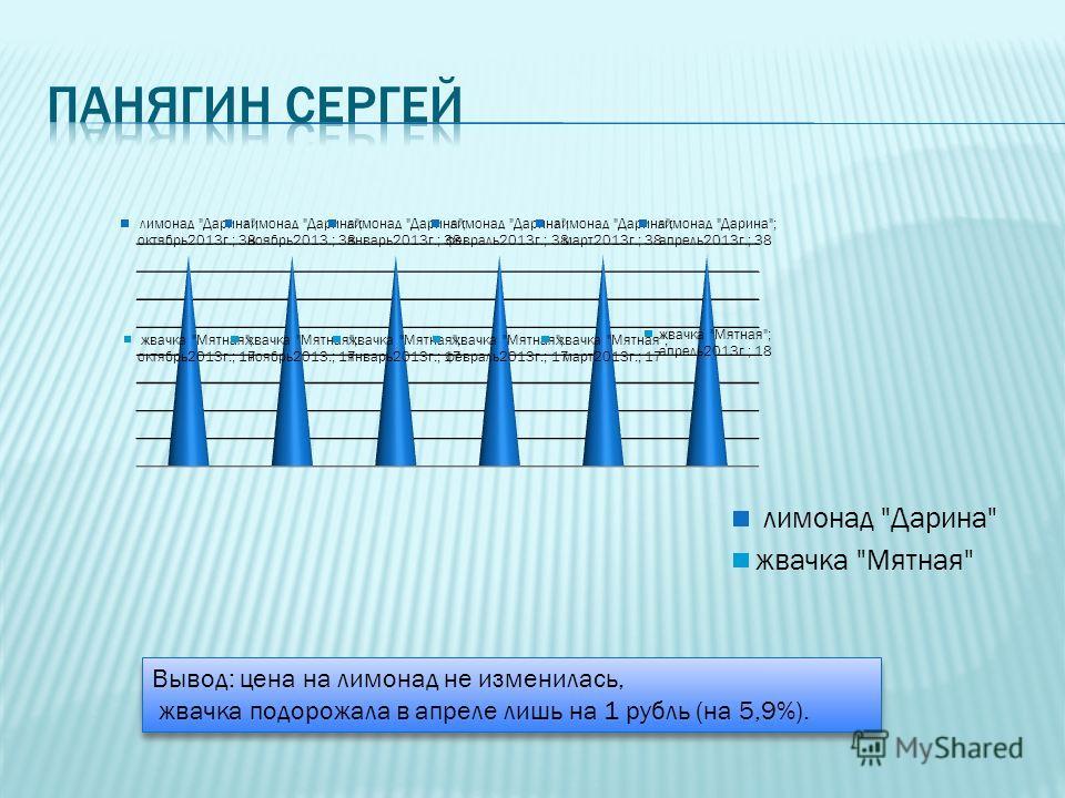 Вывод: цена на лимонад не изменилась, жвачка подорожала в апреле лишь на 1 рубль (на 5,9%). Вывод: цена на лимонад не изменилась, жвачка подорожала в апреле лишь на 1 рубль (на 5,9%).