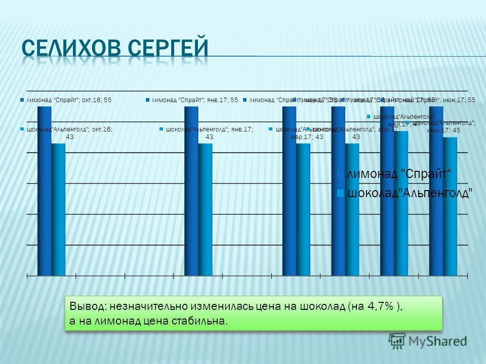 Вывод: незначительно изменилась цена на шоколад (на 4,7% ), а на лимонад цена стабильна. Вывод: незначительно изменилась цена на шоколад (на 4,7% ), а на лимонад цена стабильна.