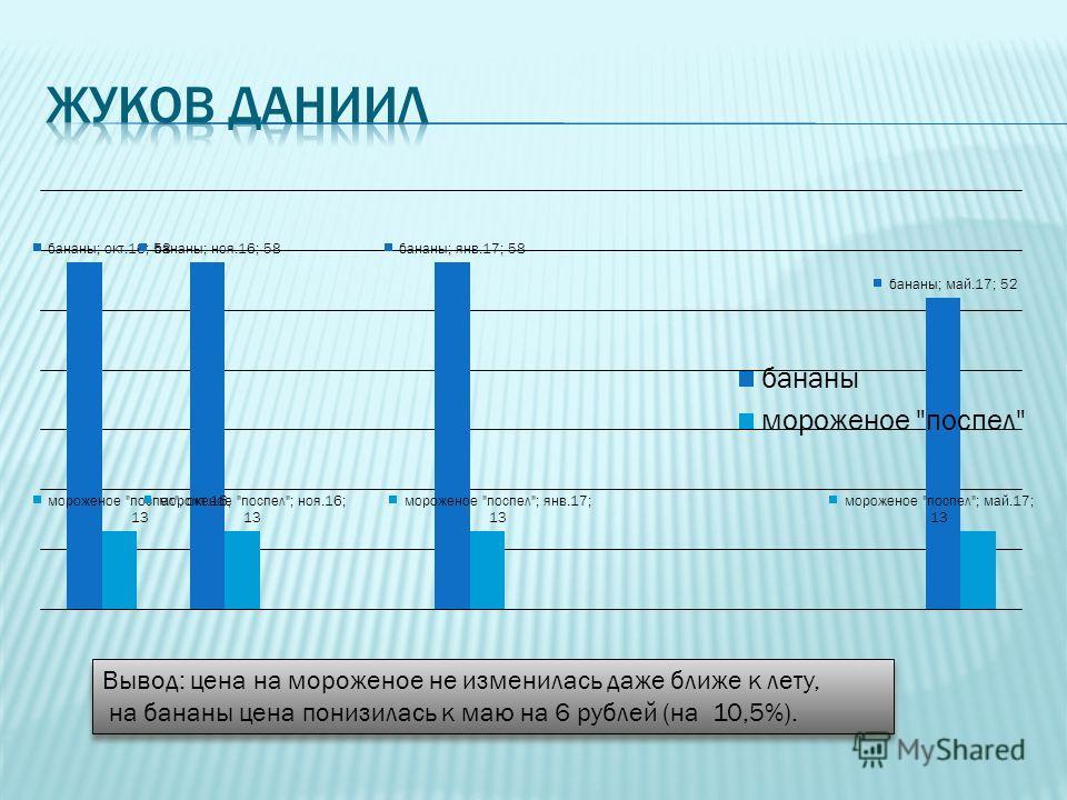 Вывод: цена на мороженое не изменилась даже ближе к лету, на бананы цена понизилась к маю на 6 рублей (на 10,5%). Вывод: цена на мороженое не изменилась даже ближе к лету, на бананы цена понизилась к маю на 6 рублей (на 10,5%).