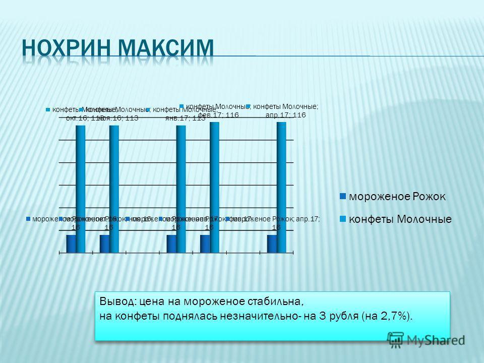 Вывод: цена на мороженое стабильна, на конфеты поднялась незначительно- на 3 рубля (на 2,7%). Вывод: цена на мороженое стабильна, на конфеты поднялась незначительно- на 3 рубля (на 2,7%).