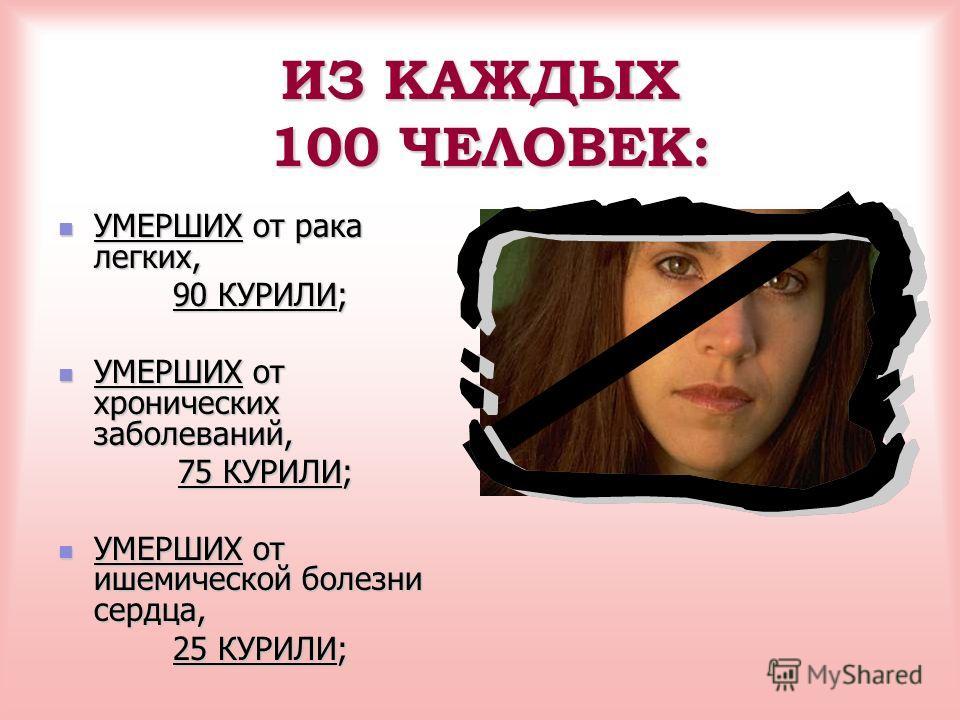 ПОМОГИТЕ СВОЕМУ СЕРДЦУ! В России курит 40 миллионов человек: 72% мужчин и 25% женщин. Ежегодно количество курящих в России увеличивается на 1,5-2%. Курение «вырывает» из жизни человека от 13 до 23 лет. В России каждый год курение уносит жизни 220 тыс