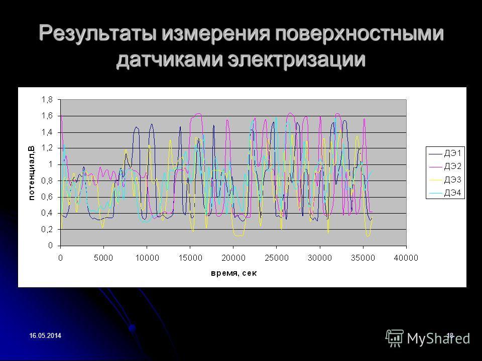 16.05.201418 Результаты измерения поверхностными датчиками электризации