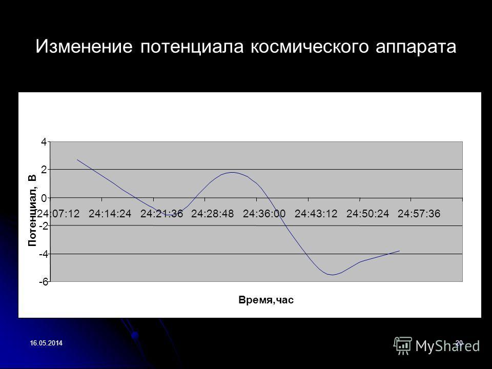 16.05.201420 Изменение потенциала космического аппарата 25:04:48 -6 -4 -2 0 2 4 24:07:1224:14:2424:21:3624:28:4824:36:0024:43:1224:50:2424:57:36 Время,час Потенциал, В