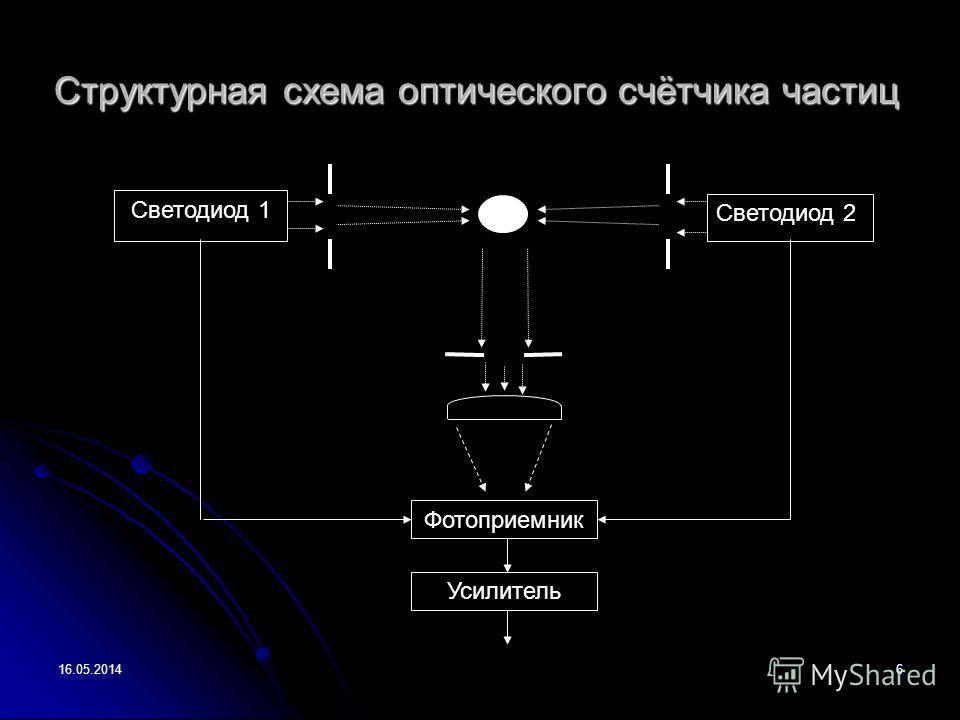 16.05.20146 Структурная схема оптического счётчика частиц Светодиод 2 Светодиод 1 Фотоприемник Усилитель