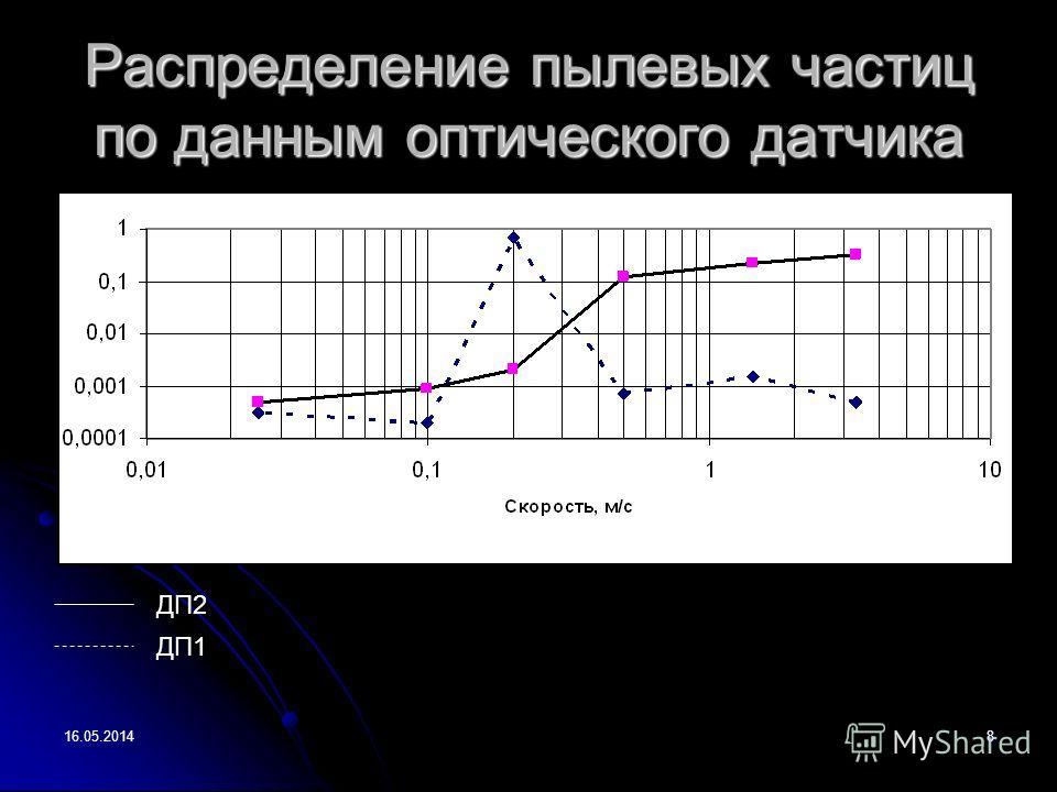 16.05.20148 Распределение пылевых частиц по данным оптического датчика ДП1 ДП2
