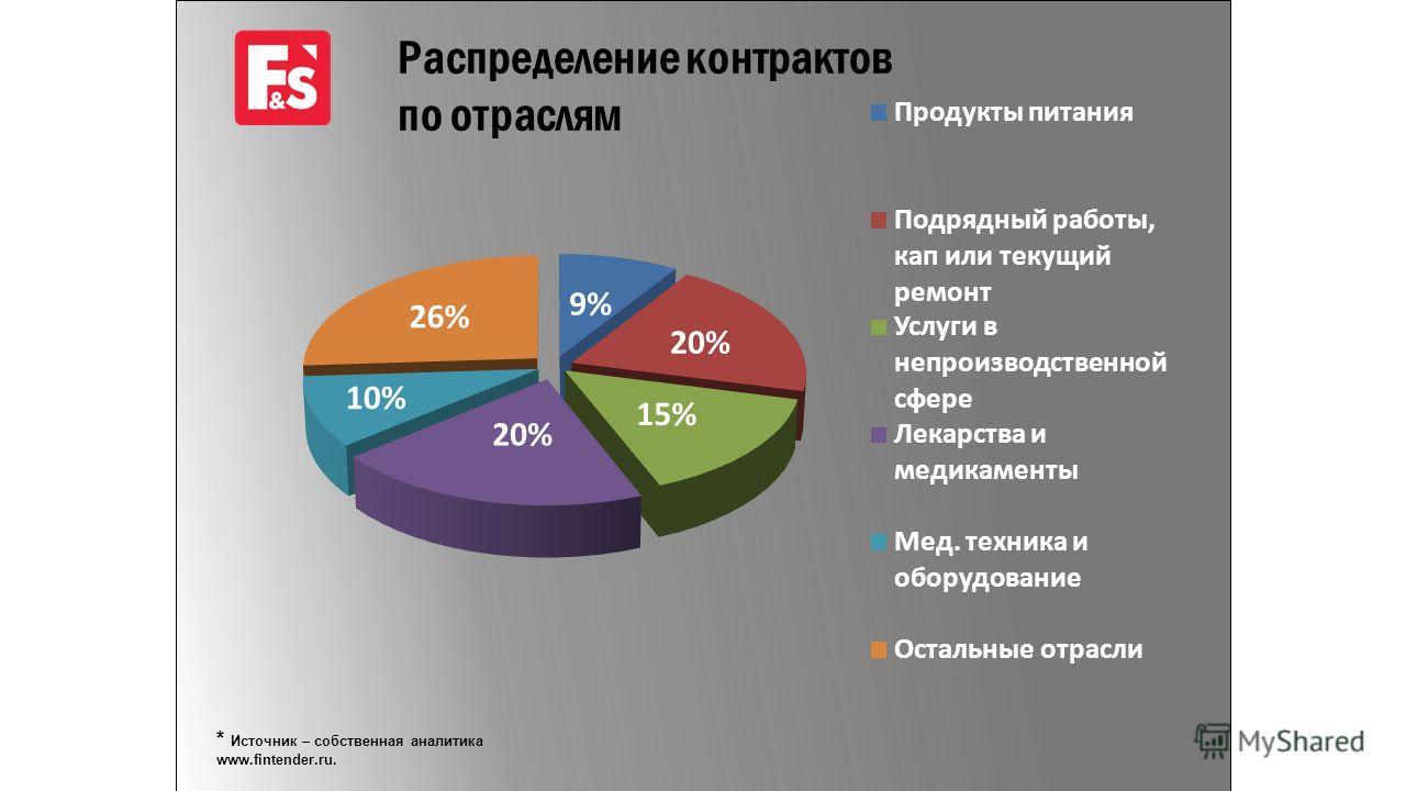 * Источник – собственная аналитика www.fintender.ru. Распределение контрактов по отраслям
