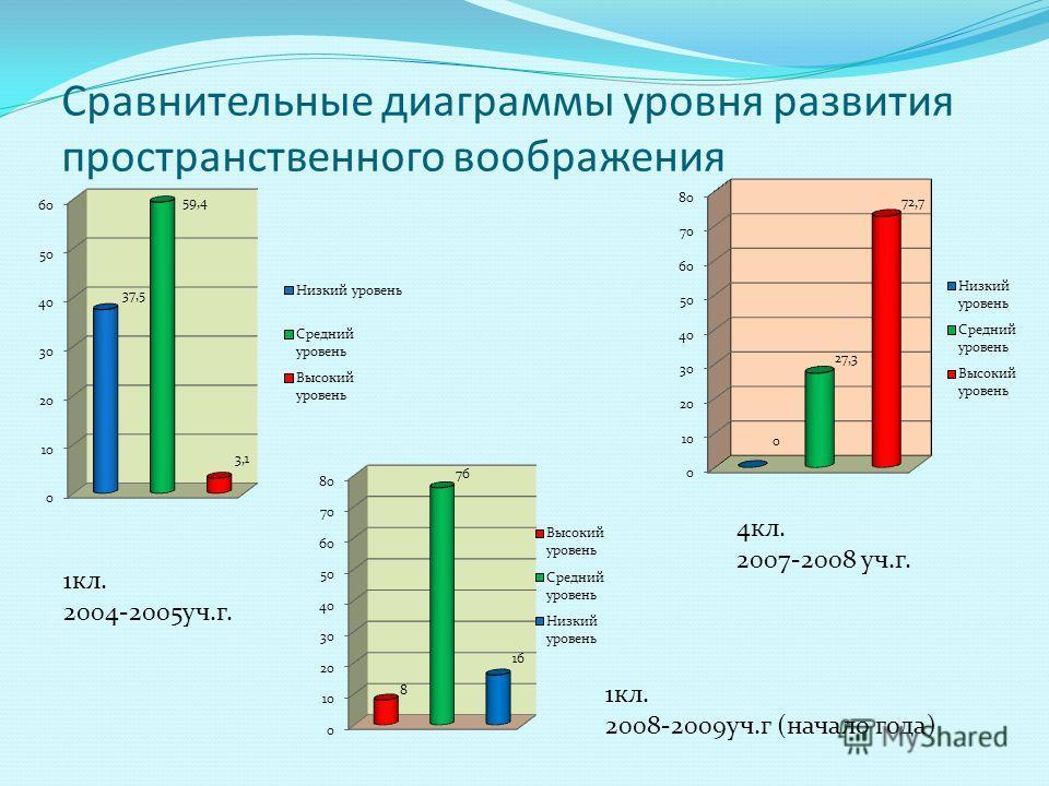 Сравнительные диаграммы уровня развития пространственного воображения 1кл. 2004-2005уч.г. 4кл. 2007-2008 уч.г. 1кл. 2008-2009уч.г (начало года)