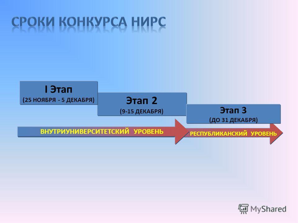 Этап 2 (9-15 ДЕКАБРЯ) I Этап (25 НОЯБРЯ - 5 ДЕКАБРЯ) Этап 3 (ДО 31 ДЕКАБРЯ) ВНУТРИУНИВЕРСИТЕТСКИЙ УРОВЕНЬ РЕСПУБЛИКАНСКИЙ УРОВЕНЬ