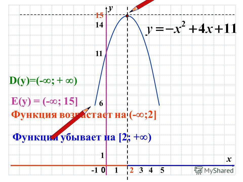 0 х у 12345 1 11 15 6 14 D(y)=(- ; + ) E(y) = (- ; 15] Функция возрастает на (- ;2] Функция убывает на [2; + )