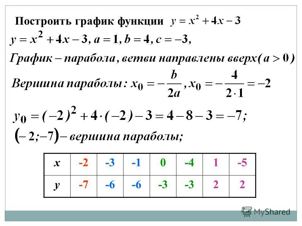 Построить график функции х-2-30-41-5 у-7-6 -3 22
