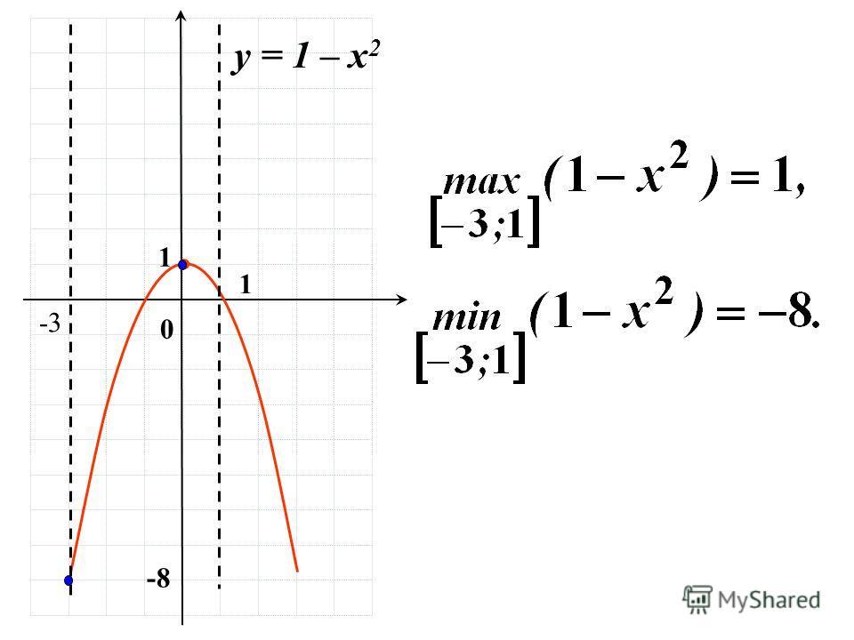 1 0 у = 1 – х 2 -3 1 -8