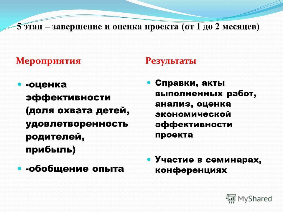 5 этап – завершение и оценка проекта (от 1 до 2 месяцев) Мероприятия Результаты -оценка эффективности (доля охвата детей, удовлетворенность родителей, прибыль) -обобщение опыта Справки, акты выполненных работ, анализ, оценка экономической эффективнос