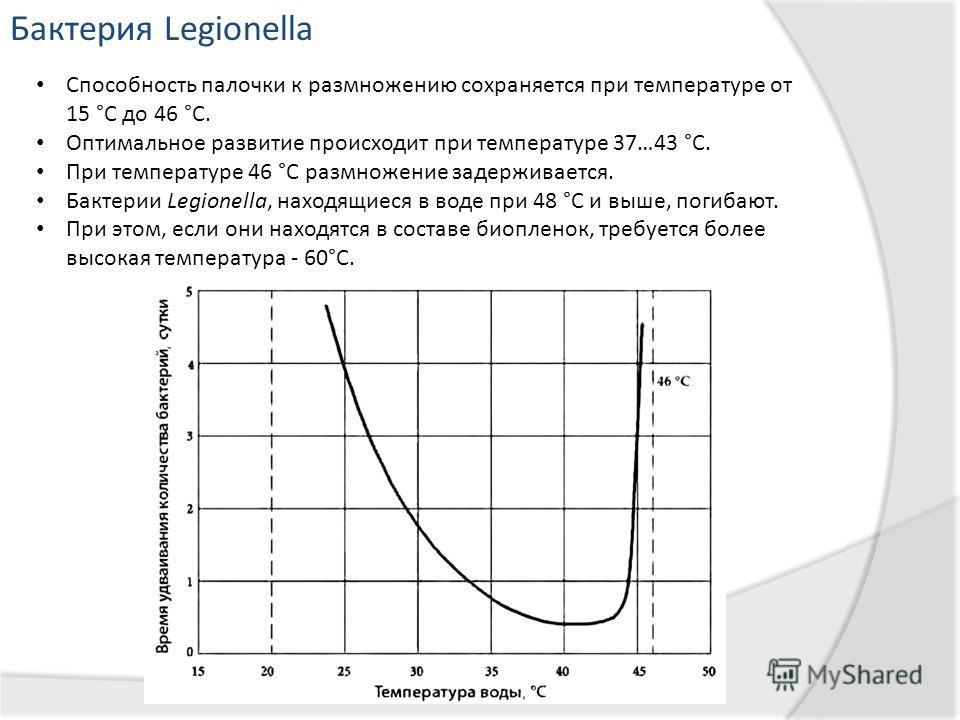 Бактерия Legionella Способность палочки к размножению сохраняется при температуре от 15 °C дo 46 °C. Оптимальное развитие происходит при температуре 37…43 °C. При температуре 46 °C размножение задерживается. Бактерии Legionella, находящиеся в воде пр