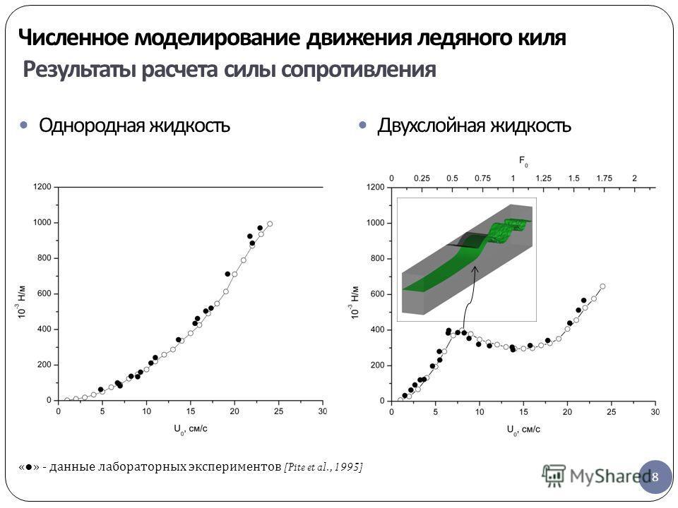 Численное моделирование движения ледяного киля Результаты расчета силы сопротивления 8 Однородная жидкость Двухслойная жидкость « » - данные лабораторных экспериментов [Pite et al., 1995]