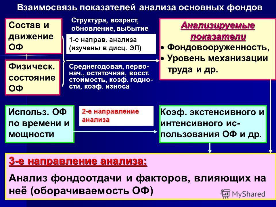 7 Взаимосвязь показателей анализа основных фондов 2-е направление анализа 3-е направление анализа: Анализ фондоотдачи и факторов, влияющих на неё (оборачиваемость ОФ) Состав и движение ОФ Физическ. состояние ОФ Использ. ОФ по времени и мощности Анали