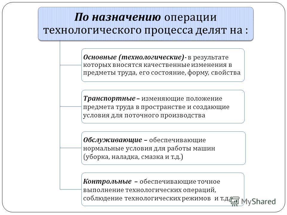 По назначению операции технологического процесса делят на : Основные ( технологические )- в результате которых вносятся качественные изменения в предметы труда, его состояние, форму, свойства Транспортные – изменяющие положение предмета труда в прост