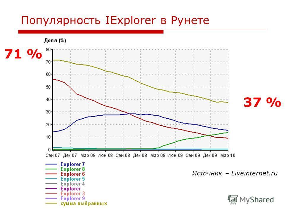 Популярность IExplorer в Рунете 37 % 71 % Источник – Liveinternet.ru