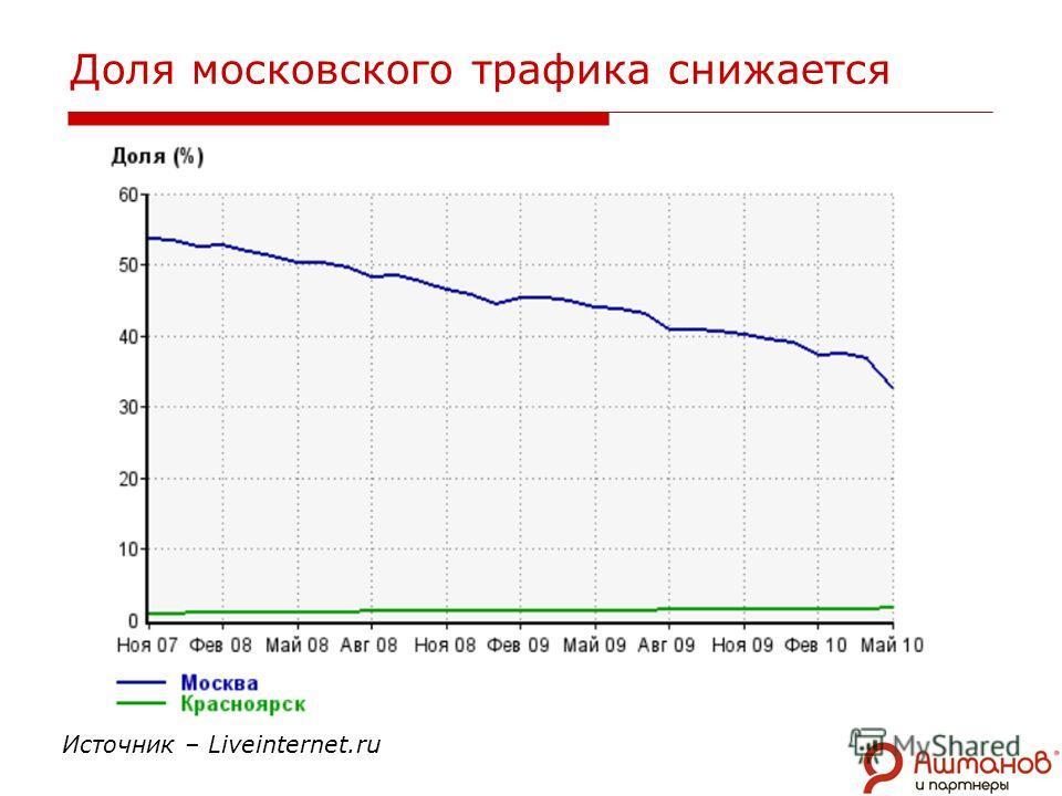 Доля московского трафика снижается Источник – Liveinternet.ru
