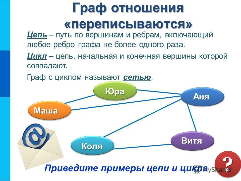 Граф отношения «переписываются» Цепь – путь по вершинам и ребрам, включающий любое ребро графа не более одного раза. Цикл – цепь, начальная и конечная вершины которой совпадают. Граф с циклом называют сетью. Приведите примеры цепи и цикла ?? Маша Юра
