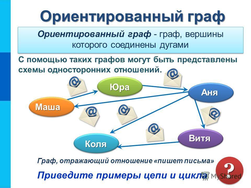 Ориентированный граф Ориентированный граф Ориентированный граф - граф, вершины которого соединены дугами Граф, отражающий отношение «пишет письма» Приведите примеры цепи и цикла ?? С помощью таких графов могут быть представлены схемы односторонних от