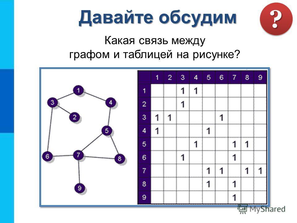 Какая связь между графом и таблицей на рисунке? Давайте обсудим ??