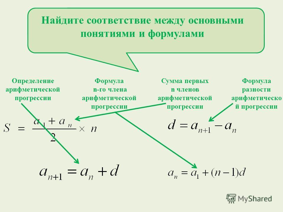 Найдите соответствие между основными понятиями и формулами Определение арифметической прогрессии Формула n-го члена арифметической прогрессии Сумма первых n членов арифметической прогрессии Формула разности арифметическо й прогрессии