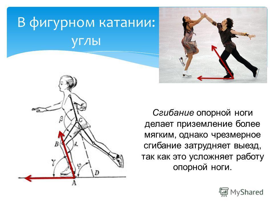 Сгибание опорной ноги делает приземление более мягким, однако чрезмерное сгибание затрудняет выезд, так как это усложняет работу опорной ноги. В фигурном катании: углы