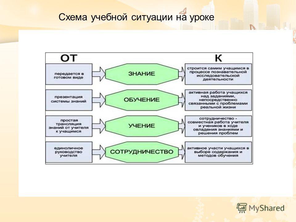 Схема учебной ситуации на уроке