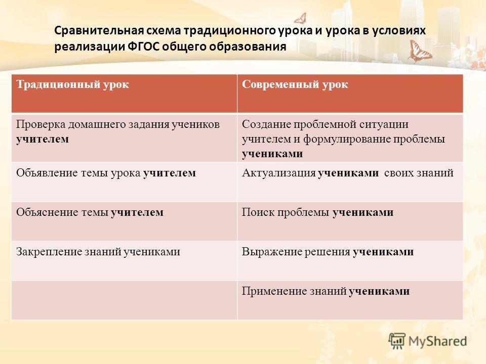 схема традиционного урока