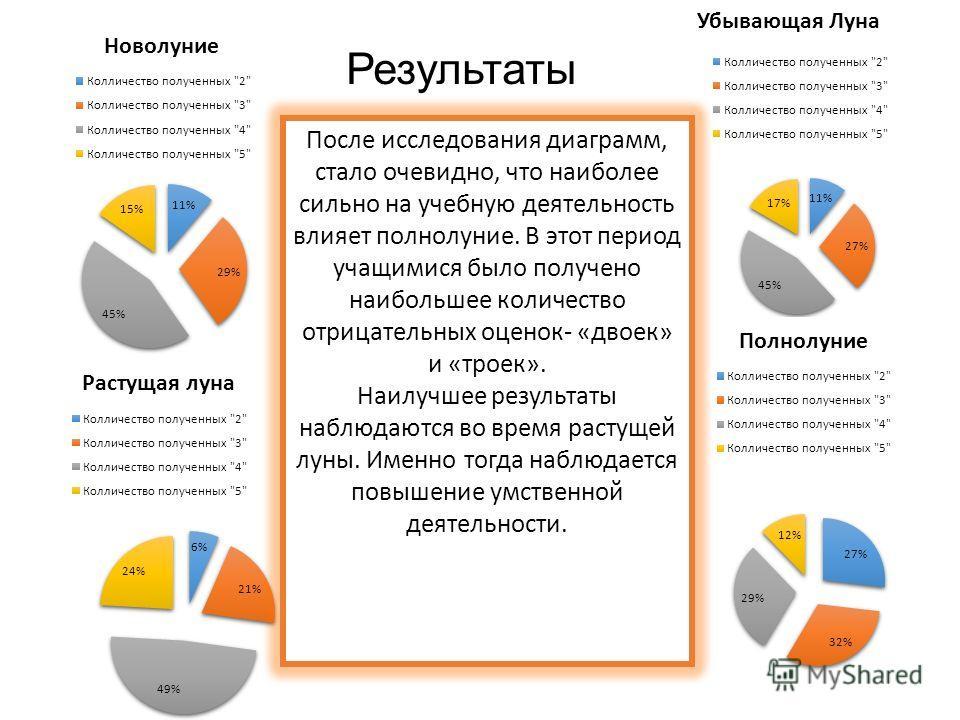 Результаты После исследования диаграмм, стало очевидно, что наиболее сильно на учебную деятельность влияет полнолуние. В этот период учащимися было получено наибольшее количество отрицательных оценок- «двоек» и «троек». Наилучшее результаты наблюдают