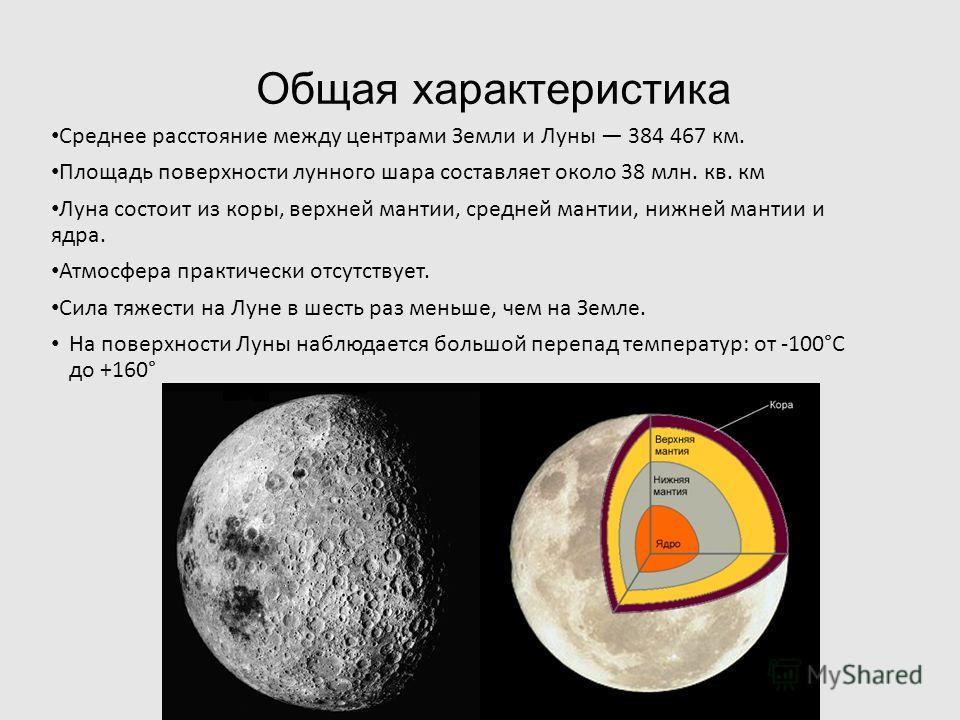Общая характеристика Среднее расстояние между центрами Земли и Луны 384 467 км. Площадь поверхности лунного шара составляет около 38 млн. кв. км Луна состоит из коры, верхней мантии, средней мантии, нижней мантии и ядра. Атмосфера практически отсутст