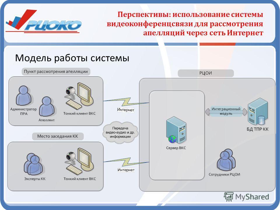 Модель работы системы Перспективы: использование системы видеоконференцсвязи для рассмотрения апелляций через сеть Интернет