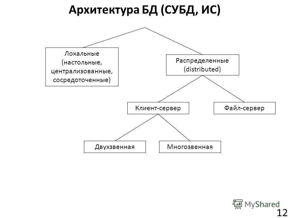 Архитектура БД (СУБД, ИС) 12 Локальные (настольные, централизованные, сосредоточенные) Распределенные (distributed) Клиент-серверФайл-сервер ДвухзвеннаяМногозвенная